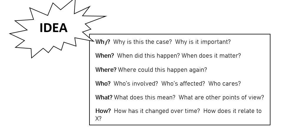 image listing why when where who what and how questions